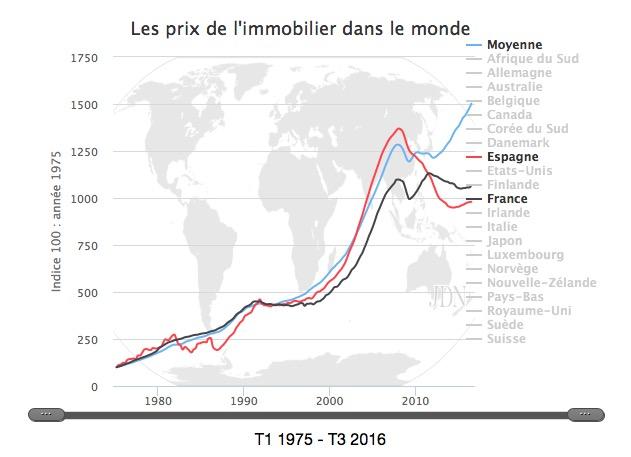 prix immobilier France Espagne